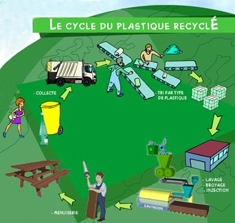 le cycle du plastique recyclé, de la collecte au mobilier urbain