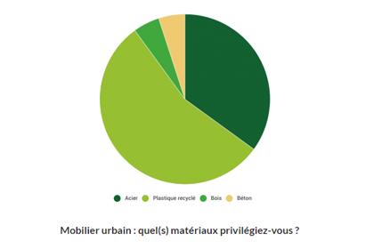 sondage plastique recyclé dans le mobilier urbain